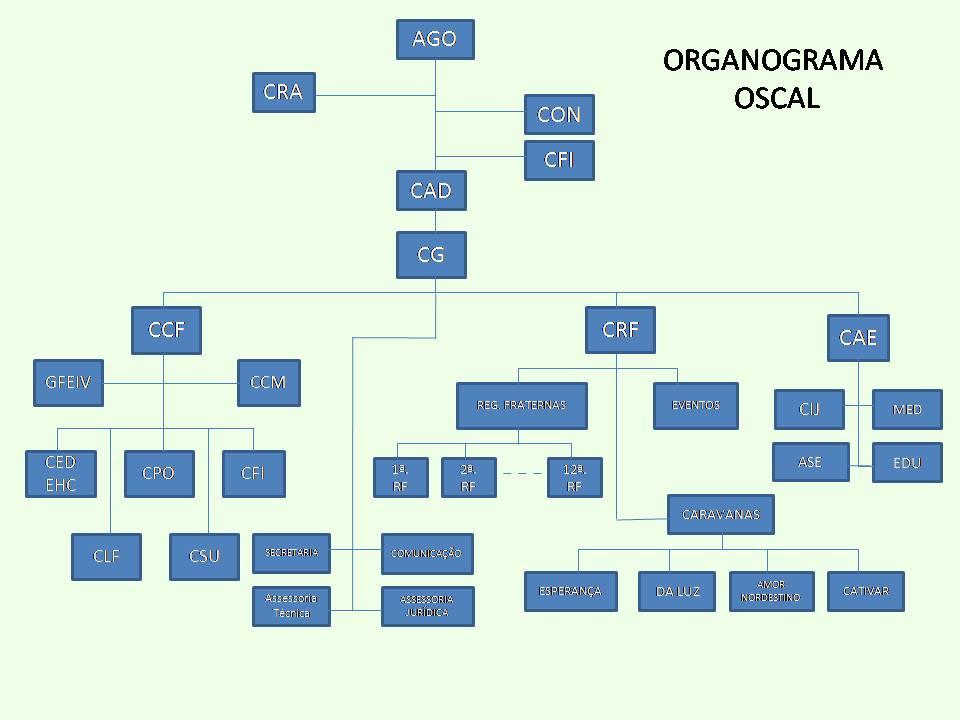 organograma_oscal2015_01
